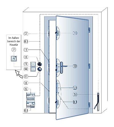 123 221 3 winkhaus stv vollmotorische sicherheits t r verriegelung. Black Bedroom Furniture Sets. Home Design Ideas